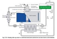 Recovering heat from boiler blowdown