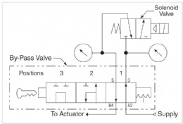 versatile controls introduce the versa v 316 series bypass valve Chevy 4x4 4L80 Transmission Diagram