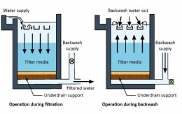 Figure 13.2.c Filter and backwash in a potable water plant.