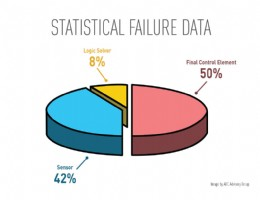 Figure 1 � Statistical Failure Data