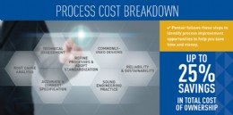 Standardization Cost Breakdown
