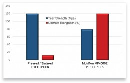 Figure 3: Comparison of tear strength and ultimate elongation. Moldflon MF40002 has 10 times higher ultimate elongation than a pressed and sintered PTFE/PEEK compound.
