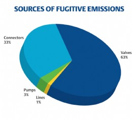 Figure 1: End users can help combat fugitive emissions by monitoring their valves, the No. 1 source of fugitive emissions according to the EPA.