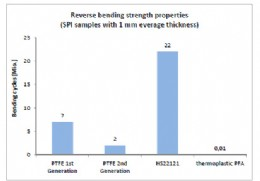Fig. 3: Reverse bending strength of HS 22121 compares with first & second generation PTFE