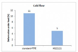 Fig. 4: Reduced cold flow of HS 22121