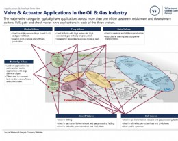 Market Tracker Application Summary