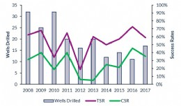 UK exploration well completions, technical success rate (TSR) & commercial success rate (CSR), 2008 � 2017. Source: Westwood Atlas and Wildcat
