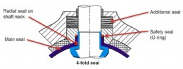 Figure 2 � Special design shaft seal