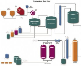Figure 1. Corn-to-ethanol process.